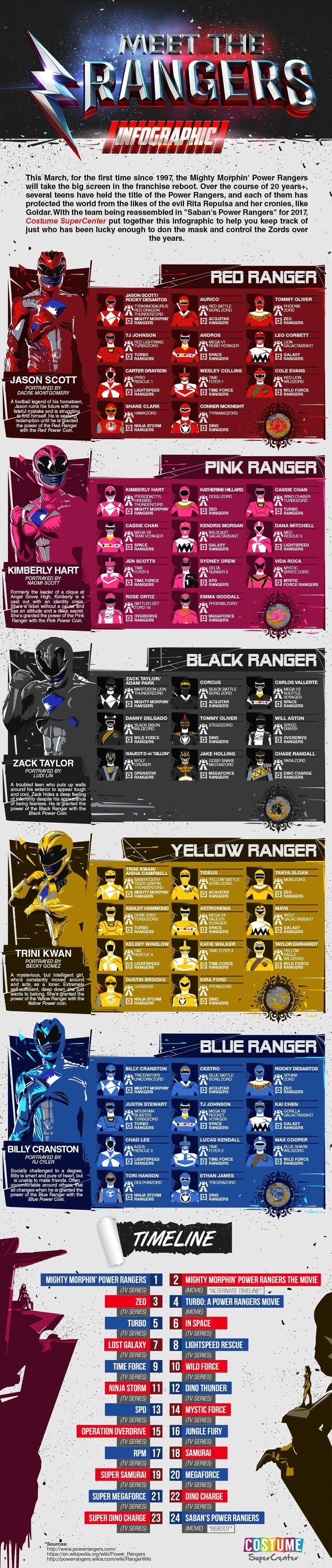 Meet The Power Rangers #Infographic