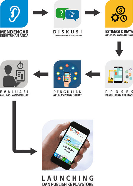 Jasa Buat Aplikasi Di Ciledug, Jasa Buat Aplikasi, Jasa Pembuatan Aplikasi Tangerang