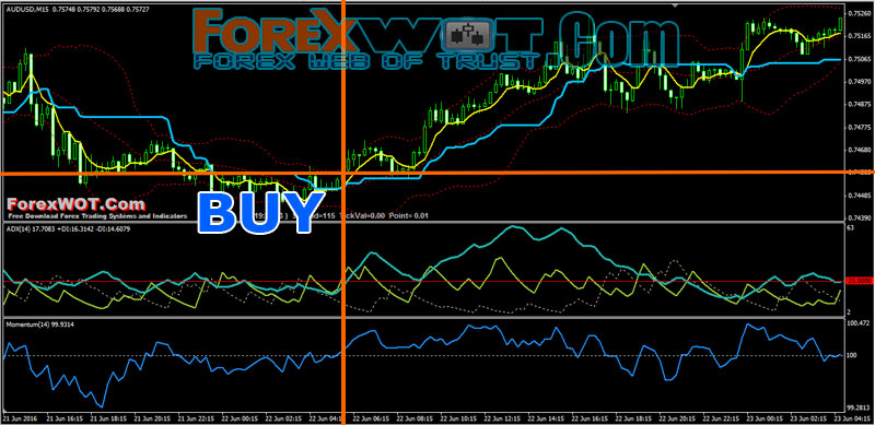 Forex Technical Analysis Trading BUY