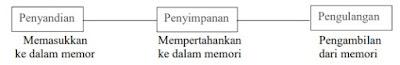Tahapan memori