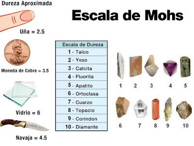 Escala de Mohs - dureza de los minerales