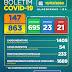 Boletim COVID-19: Alagoinhas registra mais 83 pacientes que apresentaram alta e sobe para 695 o número de recuperados; confira atualização desta segunda-feira (13