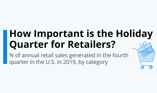 Why are retailers reliant in the Holiday quarter?
