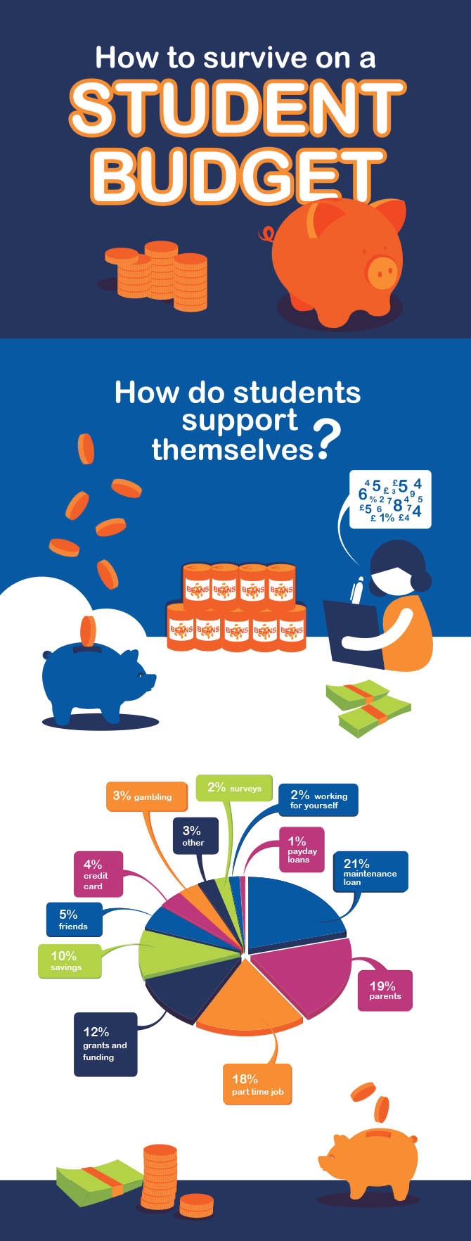 How to Survive on a Student Budget #infographic