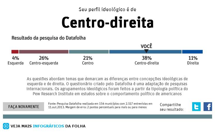 Resultados do questionário da Folha