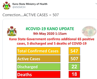 Kano State Records Five more Covid-19 deaths