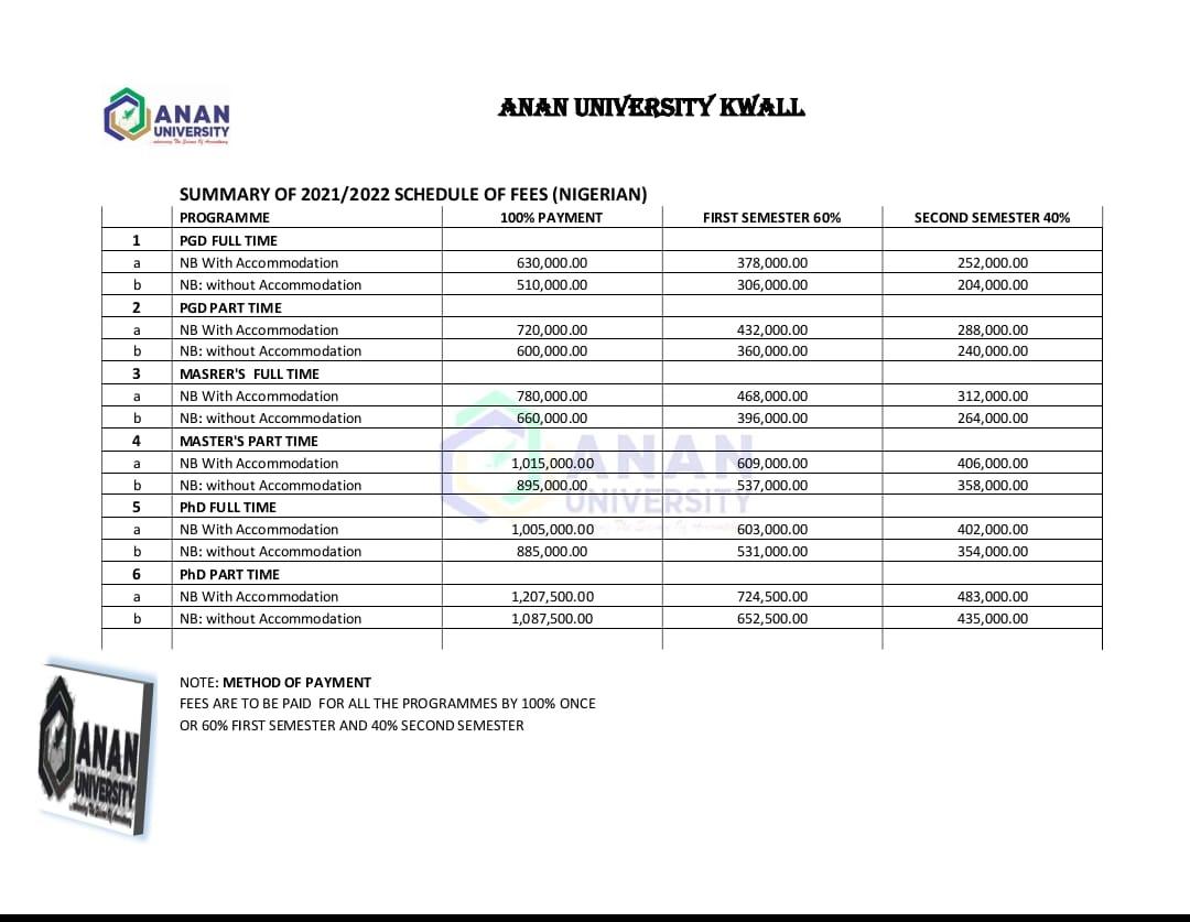 ANAN University Postgraduate School Fees Schedule 2021/2022