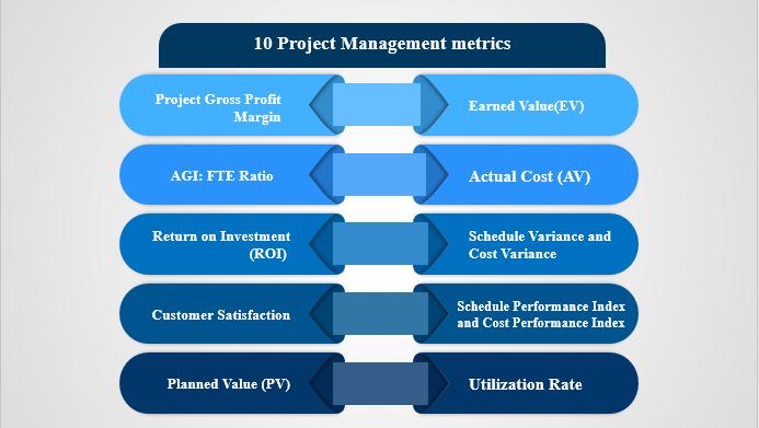 Project Management Metrics