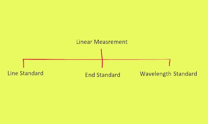 Line Standard and End Standard of Measurement - Characteristics, Advantages and Disadvantages