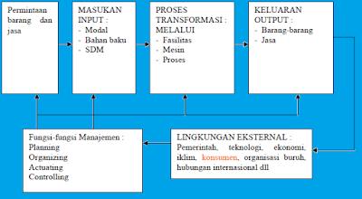 ruang lingkup manajemen operasional