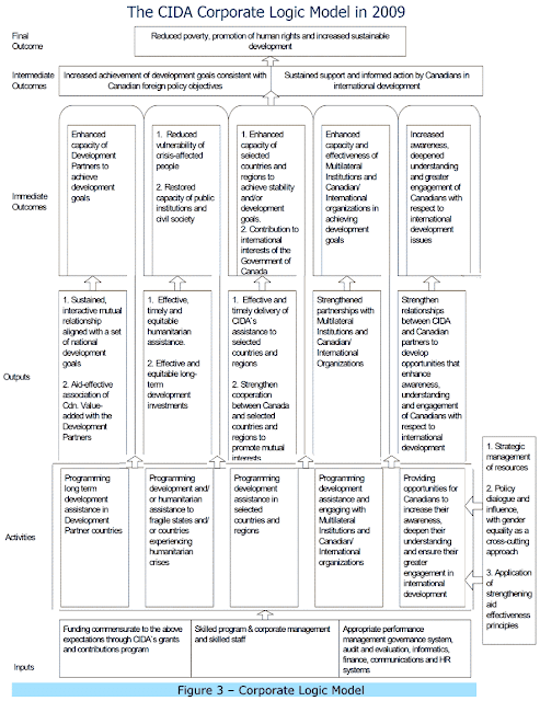 Hierarchy of results from Activities to Outputs, Immediate, Intermediate and Final Outcome