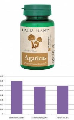 agaricus dacia plant pareri forum  ciuperci imunitate