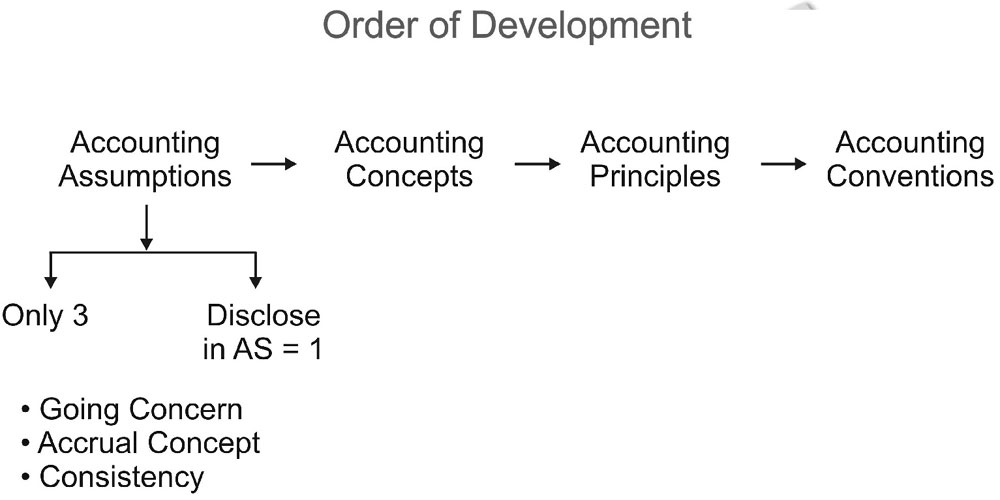Accounting concept order of developement
