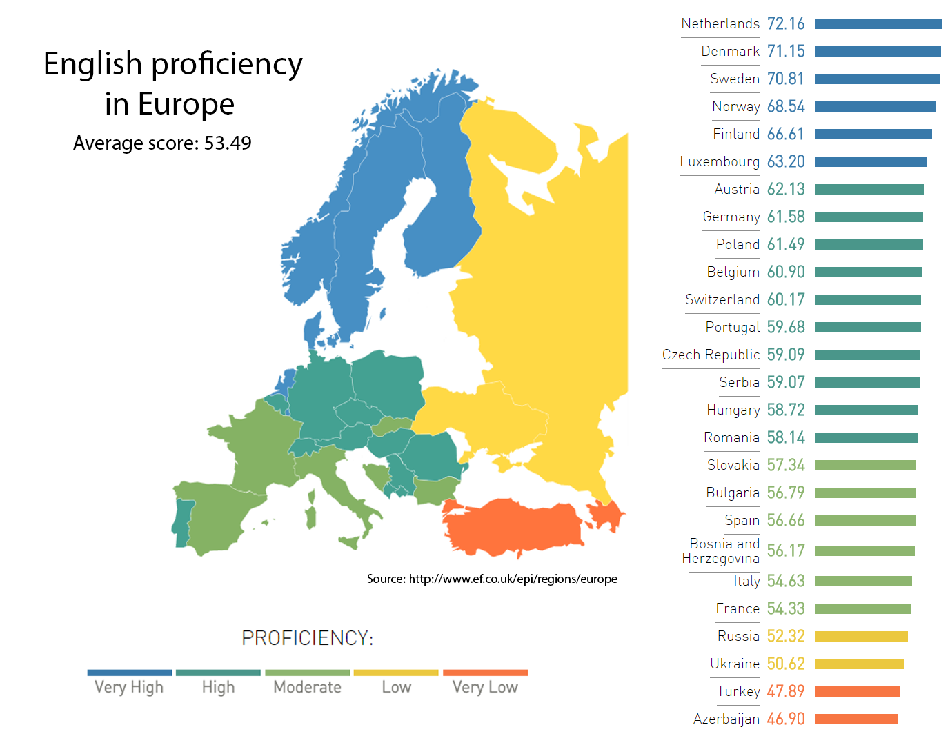 English Proficiency in Europe