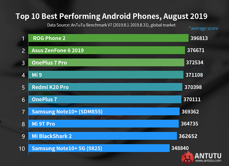 Top 10 highest-scoring Android phones at AnTuTu