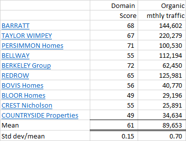 Top 10 UK Homebuilders website performance
