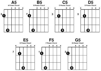 powerchords gitarre