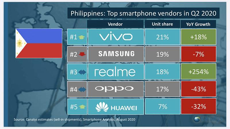 Philippines: Top smartphone vendors in Q2 2020