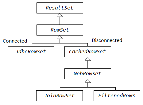 Connected vs Disconnected RowSet in Java, Class hierarchy JDBC