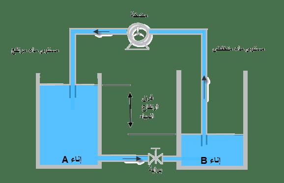 مفهوم الجهد الكهربائي