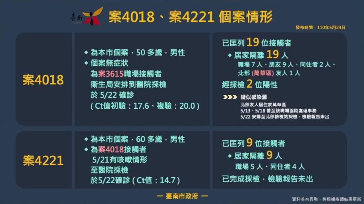 5/23台南新增兩例確診|本因為足跡很單純不公布|16:29突然公布了