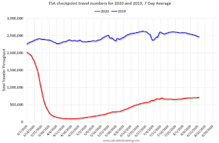 TSA Traveler Data