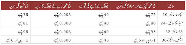 per single button total cost in urdu