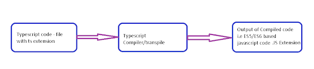 Typescript Compiler/transpiler flow