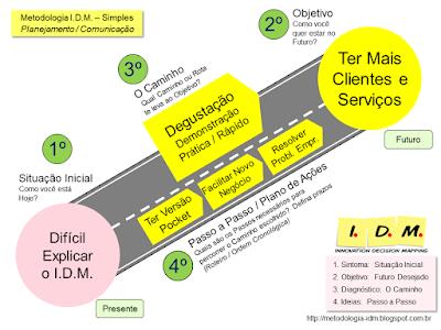 Metodologia IDM Innovation Decision Mapping - Treinamento Avançado IDM