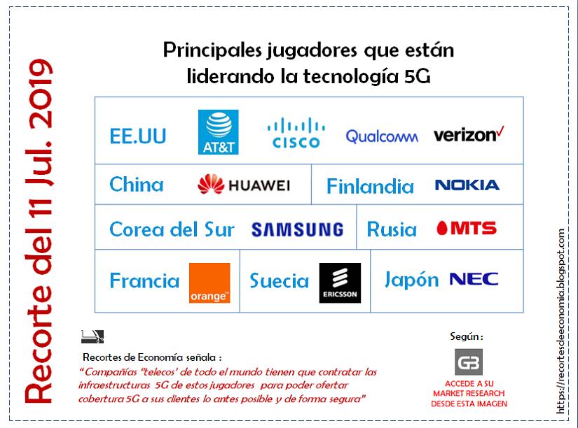 RECORTE: Principales jugadores que están liderando la tecnología 5G. 11 de Julio 2019.