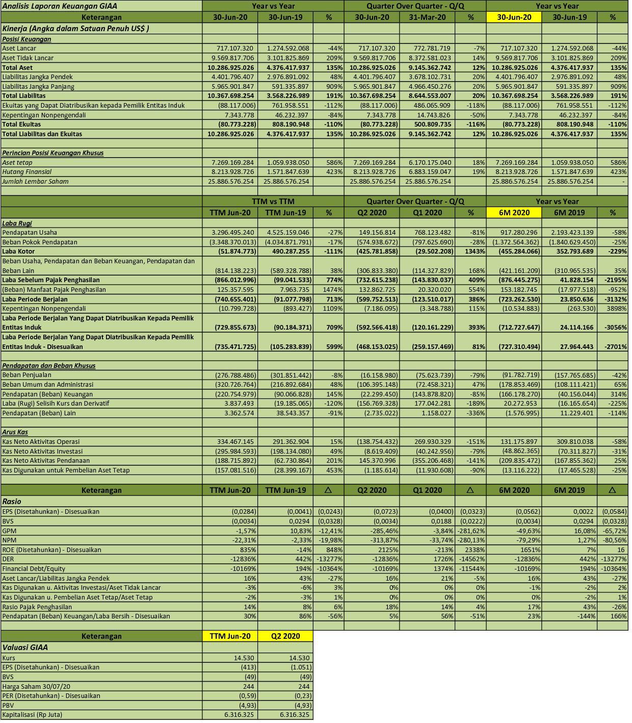 Idx Investor Giaa Q2 2020 Garuda Indonesia Persero Tbk Analisis Laporan Keuangan