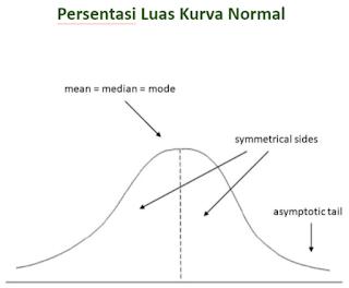 Luas Kurva Normal Statistika Penelitian