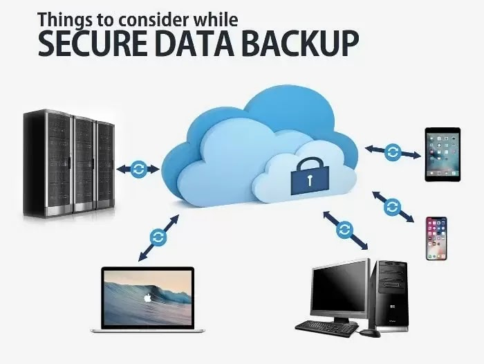 Things to Consider While Secure data backup
