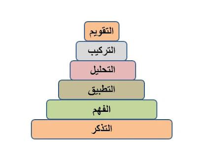 تصنيف بلوم للأهداف المعرفية