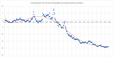 "NG ""roll returns"" – inflection point?"