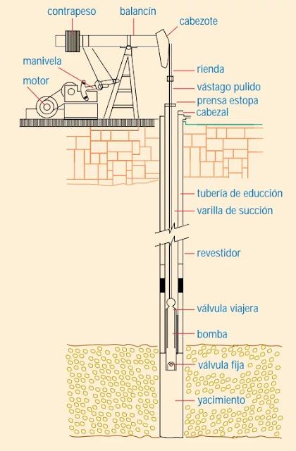Bombeo Mecánico - Diseño - Esquemático de un equipo de bombeo mecánico convencional