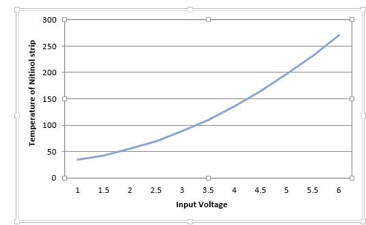 Development of shape memory alloy based novel actuator for
