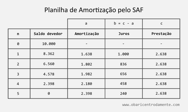 planilha-de-amortizacao-de-um-emprestimo-pelo-sistema-frances-saf-tabela-price