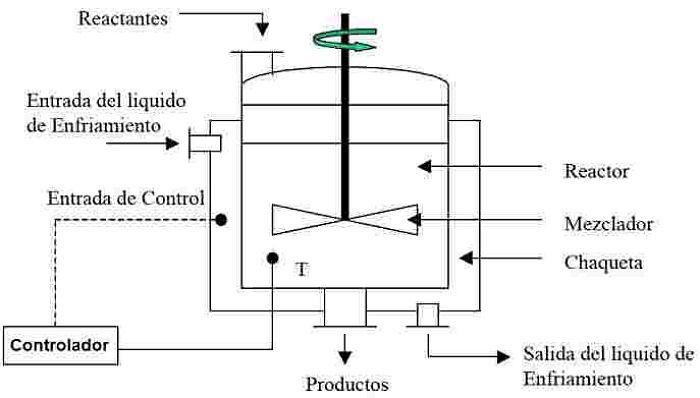 Esquema de un reactor batch o intermitente