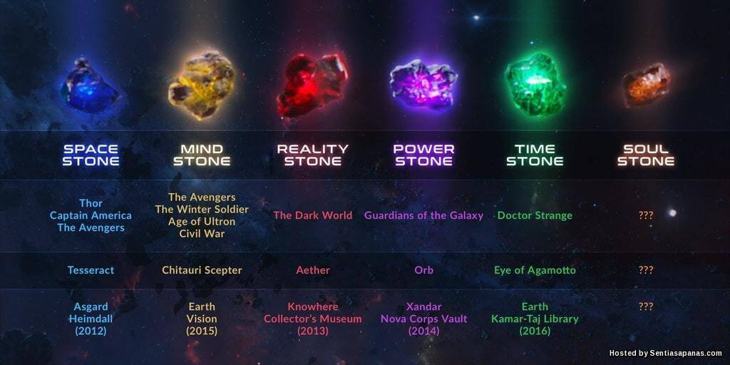 Ketahui Rahsia Kekuatan 6 Infinity Stone Dalam Siri Marvel