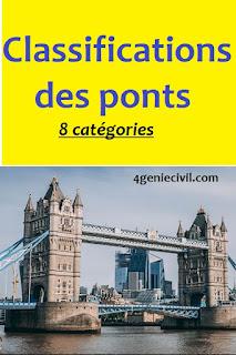 classification ponts, classification ponts roulants, classification des ponts pdf, classification des ponts mobiles, classification des ponts selon leur importance, classification des ponts selon la structure, classification des ponts suspendus, classification des ponts ppt, classification des ponts selon la voie portée, classification des ponts, classification des ponts roulants,