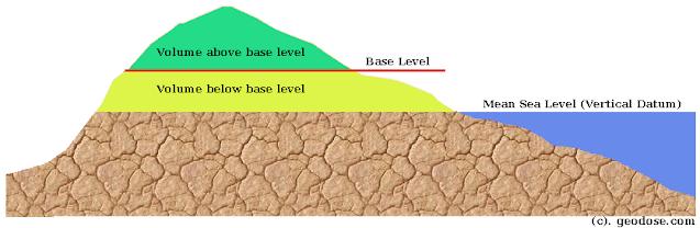 volume base level