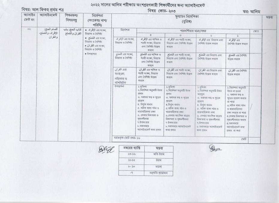 alim class 12 al fiqh 1st paper assignment answer 8th week 2021, ২০২২ সালের আলিম পরীক্ষার্থীদের আল ফিকহ ১ম পত্র এসাইনমেন্ট উত্তর ৮ম সপ্তাহের এসাইনমেন্ট সমাধান ২০২১ https://www.banglanewsexpress.com/