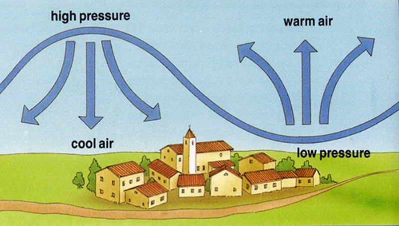 Low Pressure Definition For Kids