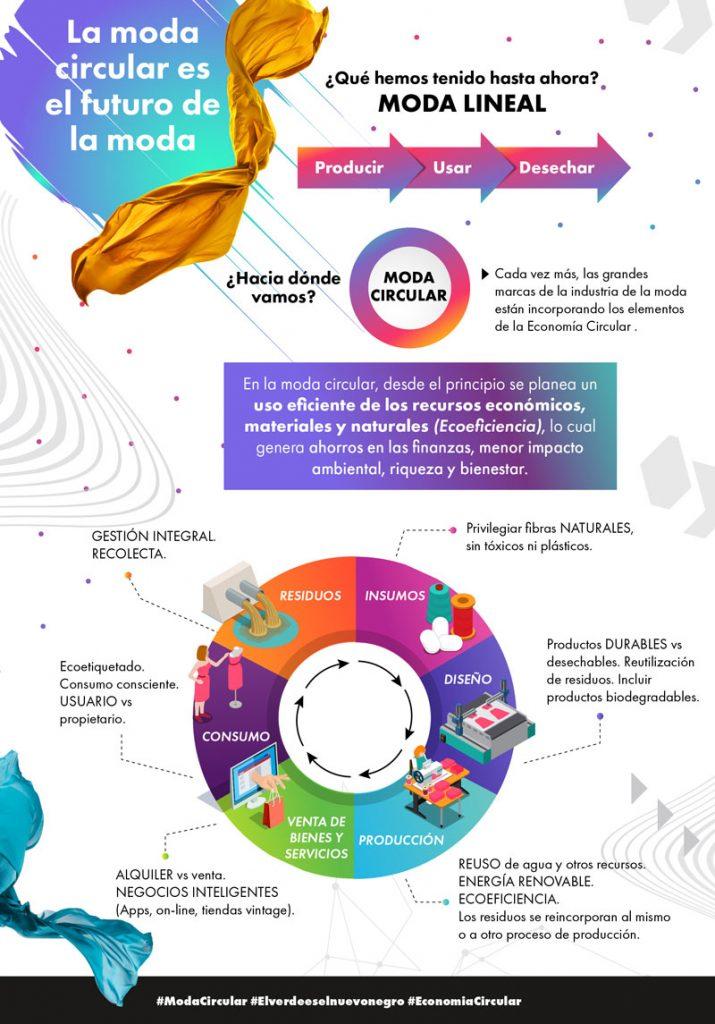 Infografía sobre el cambio del modelo lineal al circular en la moda desarrollado por El Centro Mexicano de Derecho Ambiental