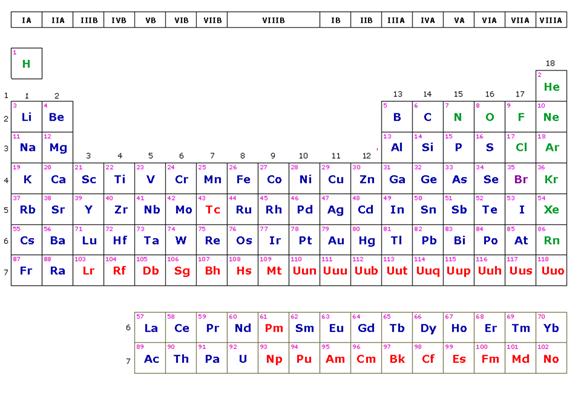 Clases familias grupos periodos y bloques en la tabla peridica estn formadas por los elementos representativos grupos a y son grupo familia i a metales alcalinos ii a metales alcalinotrreos iii a familia del urtaz Image collections