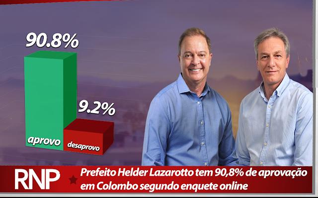 Prefeito Helder Lazarotto tem 90,8% de aprovação em Colombo segundo enquete do portal RNP
