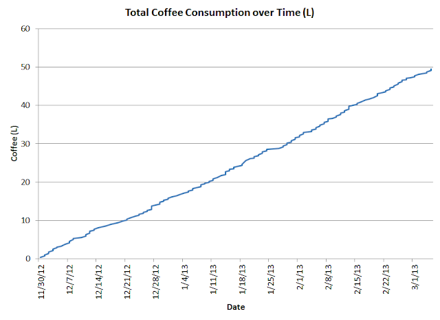 cumulative coffee consumption by date