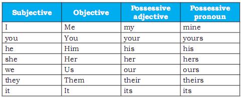 Pronoun is a word that takes place of a noun Talking about self part 3: Pronoun