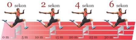 Jarak dan Waktu Tempuh Seorang Atlet yang Sedang Berlari.jpg